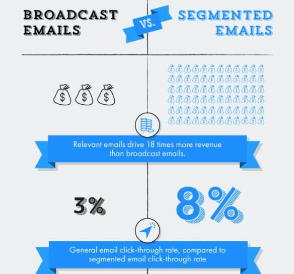 infographic by Mailigen